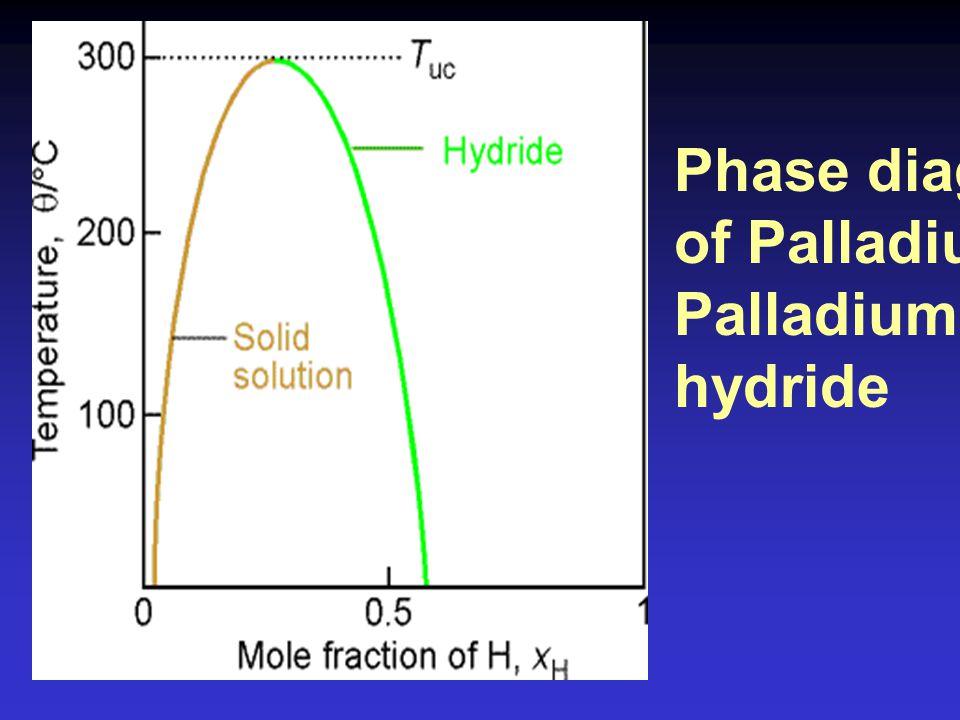 Hexane - Nitro benzene A-rich phase B-rich phase xBxB