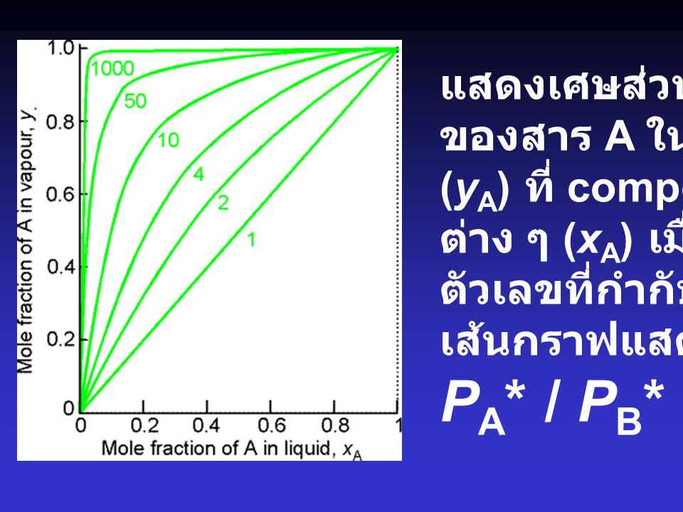 แสดงเศษส่วนโมล ของสาร A ในไอ (y A ) ที่ composition ต่าง ๆ (x A ) เมื่อ ตัวเลขที่กำกับ เส้นกราฟแสดงค่า P A * / P B *