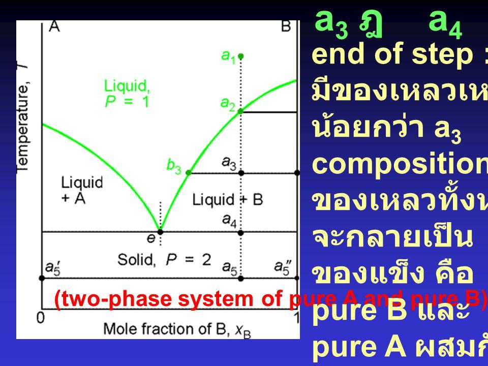 a 1 ฎ  a 2 Pure solid B เริ่ม แยกออกมา สลล. ที่เหลือ มี A เท่ากับ a 2 a2 a2 ฎ  a3a3 Pure solid B แยกออกมามากขึ้น สลล. ที่เหลือมี A มากขึ้น ไปอีก