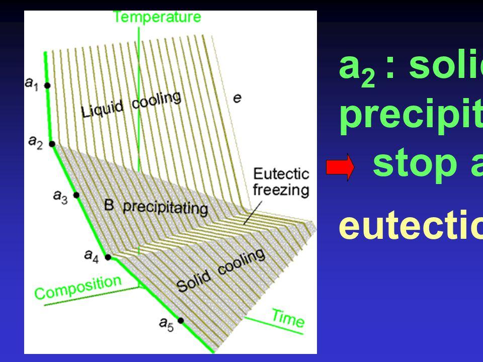 (two-phase system of pure A and pure B) a 3 ฎ  a 4 end of step : มีของเหลวเหลือ น้อยกว่า a 3 composition = e ของเหลวทั้งหมด จะกลายเป็น ของแข็ง คือ