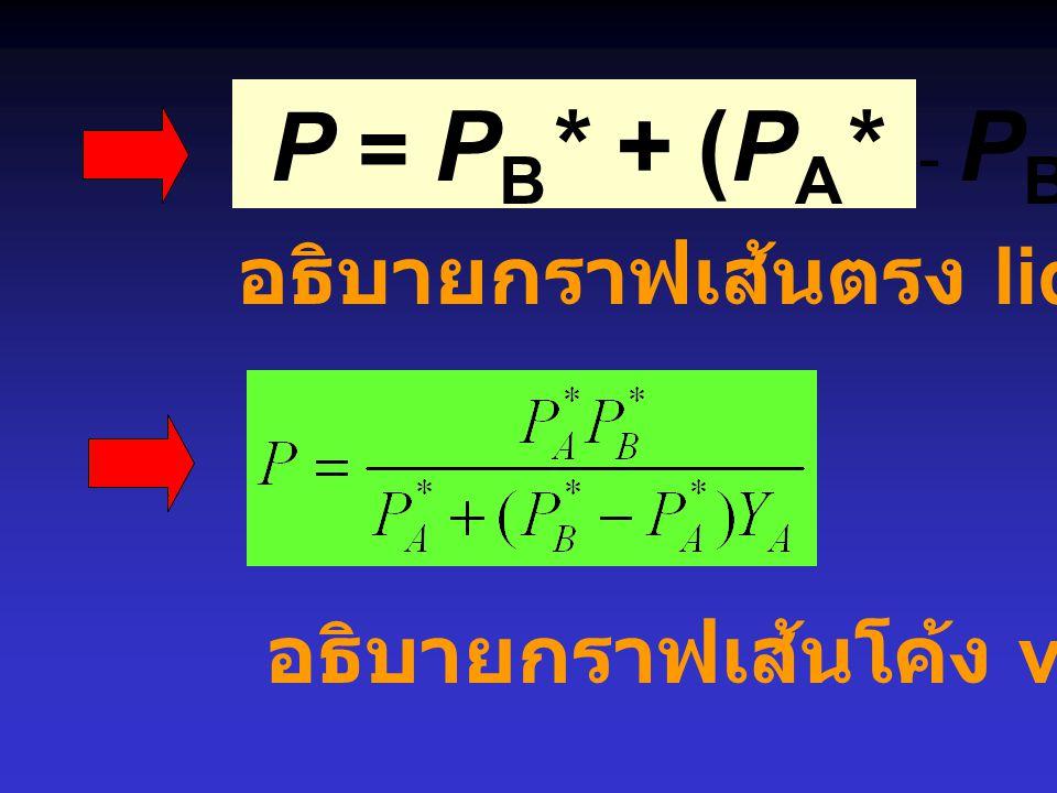 กรณีของ EtOH - Benzene แสดงพฤติกรรมเบี่ยงเบนแบบบวก ไปจากกฏของราอูลท์