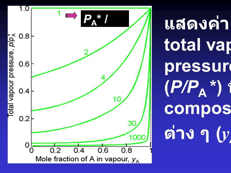 แสดงค่า total vapor pressure (P/P A *) ที่ composition ต่าง ๆ ( y A ) P A * / P B * =1