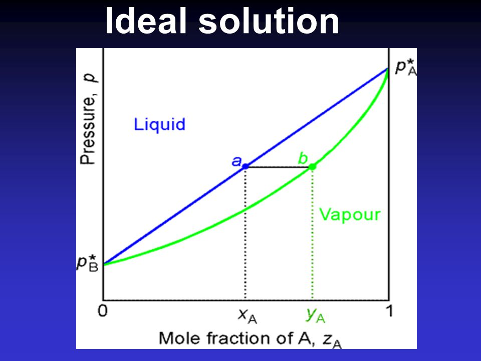 ความสัมพันธ์ระหว่างความดันไอของสารละลาย กับค่าเศษส่วนโมลของตัวทำละลายในไอ (y) Ideal solution : P =  1  2 P 1 * P 2 * Non ideal solution :  1 P 1 * + (  2 P 2 * -  1 P 1 * )y 1