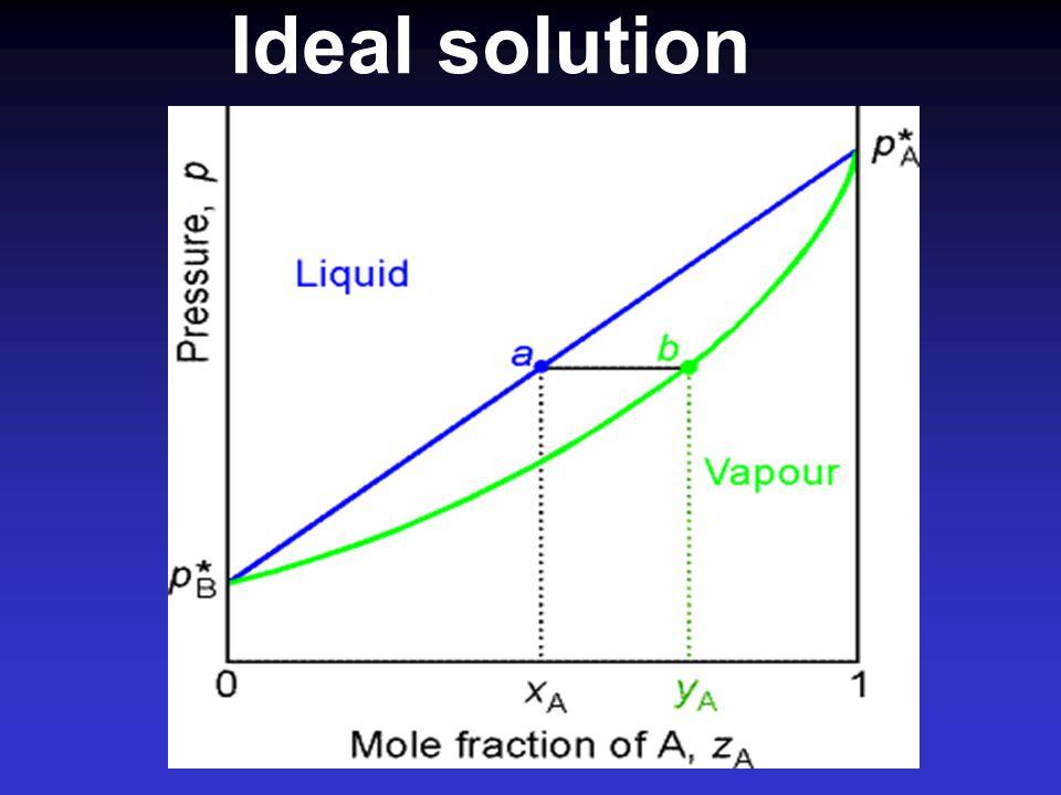 Minimum azeotropes A - B destabilized liquid A - B increase vapour pressure positive deviation A B ตัวอย่าง เช่น ethanol/water azeo.