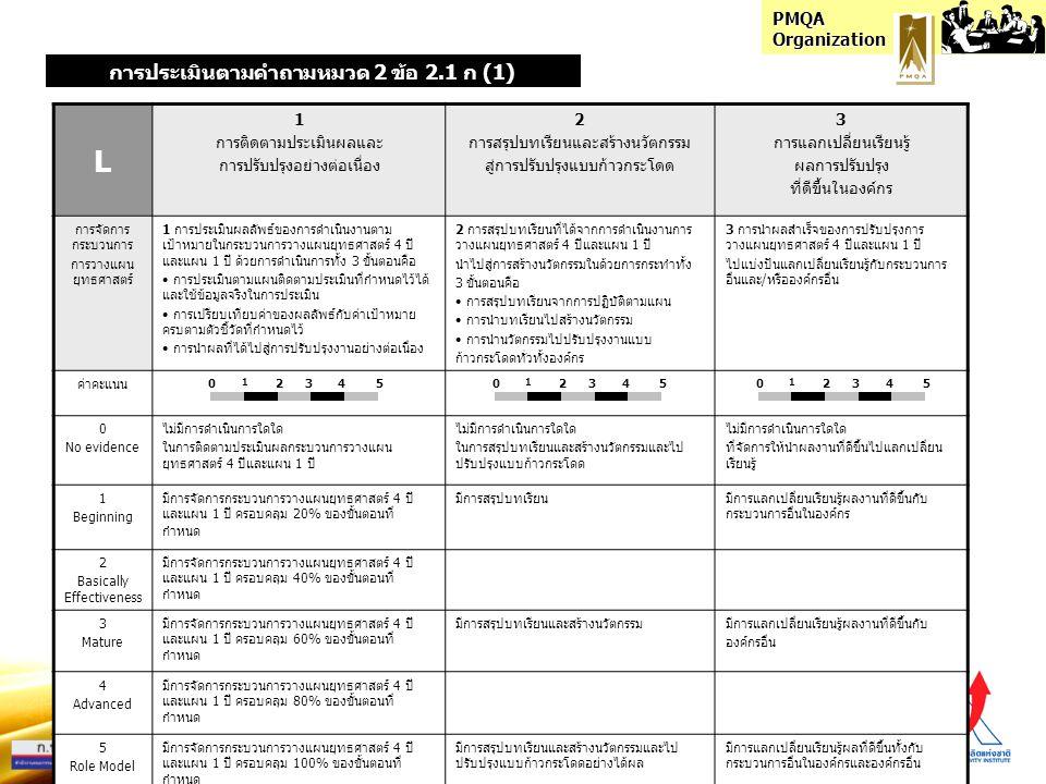 PMQA Organization I 1 ความสอดคล้องของระบบจัดการ (เป้า-แผน-ปฏิบัติ-วัด-ปรับ) 2 การใช้ระบบตัววัด การประเมิน การปรับปรุง ที่สอดคล้องกับกระบวนการอื่น 3 การมีแนวทางที่มุ่งสู่ผลสำเร็จตาม ความต้องการและเป้าหมายองค์กร การจัดการ กระบวนการ การวางแผน ยุทธศาสตร์ 1 กระบวนการวางแผนยุทธศาสตร์ 4 ปีและแผน 1 ปี มีความสอดคล้องกัน ทั้ง 5 ขั้นตอน ได้แก่ กำหนดเป้าหมาย แผนงาน การปฏิบัติ การวัดประเมินผลลัพธ์ การเรียนรู้สู่การปรับปรุง 2 การบูรณาการกระบวนการวางแผนยุทธศาสตร์ 4 ปี และแผน 1 ปี 3 ระบบคือ ระบบตัววัด ระบบประเมิน ระบบปรับปรุง ของกระบวนการนี้ ที่สอดคล้องและช่วยเสริมการทำงาน ให้กับกระบวนการอื่นที่เกี่ยวข้อง 3 การมีแนวทางดำเนินงานหรือจัดการ การวางแผนยุทธศาสตร์ 4 ปีและแผน 1 ปี ที่สอดคล้องและมุ่งสู่ผลสำเร็จตาม ความต้องการและเป้าหมายขององค์กร ค่าคะแนน 0 No evidence ไม่มีสอดคล้องกันในกระบวนการวางแผน ยุทธศาสตร์ 4 ปีและแผน 1 ปี ไม่มีการบูรณาการทั้ง 3 ระบบของกระบวนการวางแผน ยุทธศาสตร์ 4 ปีและแผน 1 ปี ที่เสริมการทำงานให้กับ กระบวนการอื่น ไม่มีการจัดการกระบวนการวางแผน ยุทธศาสตร์ 4 ปีและแผน 1 ปี ที่มุ่งสู่ ผลสำเร็จตามเป้าหมายขององค์กร 1 Beginning มีความสอดคล้องในการจัดการกระบวนการ วางแผนยุทธศาสตร์ 4 ปีและแผน 1 ปี ครอบคลุม 20% ของขั้นตอนที่กำหนด มีการบูรณาการ 1 ระบบ ที่สอดคล้องและช่วยเสริมการ ทำงานให้กับกระบวนการอื่นที่เกี่ยวข้อง มีการจัดการกระบวนการวางแผนยุทธศาสตร์ 4 ปีและแผน 1 ปี ที่มุ่งผลสำเร็จตาม เป้าหมายองค์กรได้เพียงเล็กน้อย 2 Basically Effectiveness มีความสอดคล้องในการจัดการกระบวนการ วางแผนยุทธศาสตร์ 4 ปีและแผน 1 ปี ครอบคลุม 40% ของขั้นตอนที่กำหนด 3 Mature มีความสอดคล้องในการจัดการกระบวนการ วางแผนยุทธศาสตร์ 4 ปีและแผน 1 ปี ครอบคลุม 60% ของขั้นตอนที่กำหนด มีการบูรณาการ 2 ระบบ ที่สอดคล้องและช่วยเสริมการ ทำงานให้กับกระบวนการอื่นที่เกี่ยวข้อง มีการจัดการกระบวนการวางแผนยุทธศาสตร์ 4 ปีและแผน 1 ปี ที่มุ่งผลสำเร็จตาม เป้าหมายองค์กรได้เป็นส่วนใหญ่ 4 Advanced มีความสอดคล้องในการจัดการกระบวนการ วางแผนยุทธศาสตร์ 4 ปีและแผน 1 ปี ครอบคลุม 80% ของขั้นตอนที่กำหนด 5 Role Model มีความสอดคล้องในการจัดการกระบวนการ วางแผนยุทธศาสตร์ 4 ปีและแผน 1 ปี ครอบคลุม 100% ของขั้นตอนที่กำหนด มีการบูรณาการ 3 ระบบ ที่สอดคล