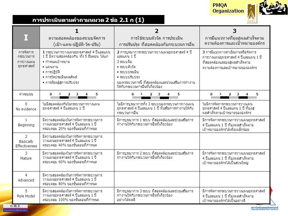 PMQA Organization แนวทางการให้คะแนน หมวด 1-6 คำถามประเภท HOW มิติประเมินมิติย่อยระดับ คะแนน ประเมิน (0 - 5) คูณ ค่า น้ำหนัก คะแนน รายมิติ ย่อย รวม คะแนน รายมิติ รวม คะแนน ทั้ง คำถาม A1 การตั้งวัตถุประสงค์50.425 10 การทำแนวทาง2 การวางแผนดำเนินงาน50.42 3 การวางแผนประเมินและตัวชี้วัด50.21 D1 การปฏิบัติตามแผนดำเนินงาน50.21 2 การปฏิบัติ2 ความรับผิดชอบของบุคลากร50.10.5 3 ความมุ่งมั่นตั้งใจของบุคลากร50.10.5 L1 การติดตามประเมินผลและการปรับปรุง50.212 การเรียนรู้2 การสรุปบทเรียนและสร้างนวัตกรรม50.10.5 3 การแลกเปลี่ยนเรียนรู้ผลการปรับปรุง50.10.5 I1 ความสอดคล้องของระบบจัดการ50.10.51 การบูรณาการ2 การใช้ระบบตัววัด การประเมิน การปรับปรุง50.050.25 3 การมีแนวทางที่มุ่งสู่ผลสำเร็จตามเป้าหมาย50.050.25