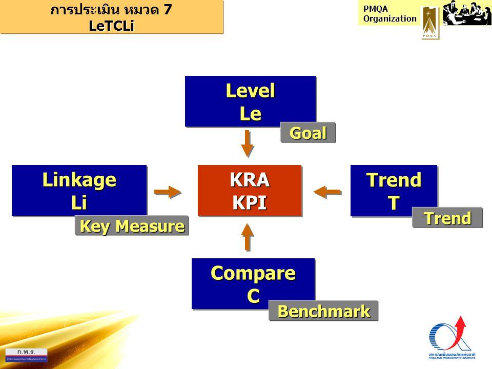 PMQA Organization LeTCLi LeTCLi ประเด็น พิจารณา ตาม เกณฑ์ 1 รายงานผลลัพธ์สำคัญ เทียบกับค่าเป้าหมายในทุก ตัวชี้วัดที่กำหนดไว้ 2 ระดับผลลัพธ์ของการ ดำเนินงานบรรลุผลตามค่า เป้าหมายในทุกตัวชี้วัด 1 รายงานแนวโน้มของ ผลลัพธ์สำคัญเทียบจาก ข้อมูลย้อนหลังในอดีตทำได้ ครบทุกตัวชี้วัด 2 ทิศทางแนวโน้มของ ผลลัพธ์การดำเนินงานมี ทิศทางที่ดีหรือเหมาะสมใน ทุกตัวชี้วัด 1 รายงานการเปรียบเทียบ ผลลัพธ์สำคัญกับหน่วยงาน อื่นในทุกตัวชี้วัด 2 ระดับของผลการ เปรียบเทียบค่าผลลัพธ์กับ หน่วยงานอื่น มีผลในระดับ แนวหน้าของกลุ่ม ในทุก ตัวชี้วัดที่สำคัญ 1 การรายงานได้ตัววัดที่ครอบคลุม ครบถ้วนมีความสำคัญตามความ ต้องการหลักขององค์กร 2 ระดับผลลัพธ์ที่สามารถแสดงถึง ความสำเร็จในการตอบสนองต่อ ความต้องการของ ผู้รับบริการผู้มี ส่วนได้ส่วนเสียและโครงการสำคัญ ขององค์กร แนวทางการให้คะแนน หมวด 7