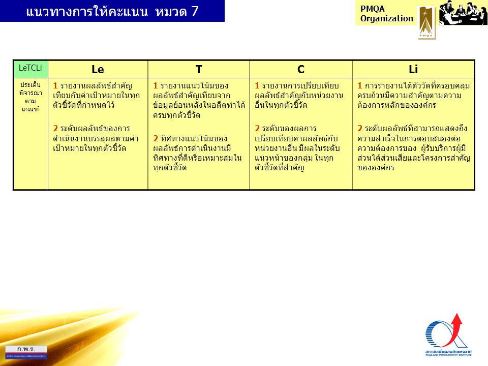 PMQA Organization ความ ครอบคลุม เชื่อมโยง ของตัวชี้วัด ข้อแนะนำในการประเมินตนเองในหมวด 7 ก่อนการประเมินตนเองส่วนราชการต้องกรอกข้อมูลตามตัวชี้วัด ในแต่ละข้อลงในแบบฟอร์มข้างล่างนี้ แล้วจึงประเมิน ระดับคะแนน LeTCLi ในแต่ละข้อ ตัวชี้วัดเป้าหมายผลลัพธ์ เทียบกับ เป้าหมาย ผลลัพธ์ในช่วง 3 ปีลักษณะ แนวโน้ม (+/-) องค์กร/ กระบวนการที่ เปรียบเทียบ (+/-) ผลการ เปรียบเทียบ (+/-) 254925502551 1....