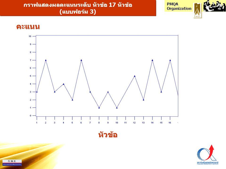 PMQA Organization กราฟแสดงผลคะแนนค่าเฉลี่ยระดับ หมวด 7 หมวด หมวดคะแนน