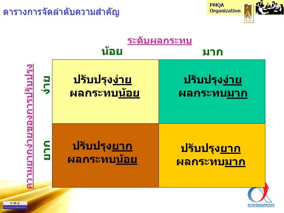 PMQA Organization OFI OFI 1 OFI 2 OFI 3 OFI 4 ความรุนแรง ของปัญหา โอกาสของ ความสำเร็จ คะแนน รวม 1 2 3 4 1 2 3 4 1 2 3 4 / / / 6 / / / 7 / / / 10 / / / 9 ความถี่ ของปัญหา การจัดลำดับความสำคัญตามน้ำหนักของ OFI