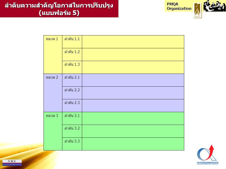 PMQA Organization แผนการปรับปรุง (แบบฟอร์ม 6)