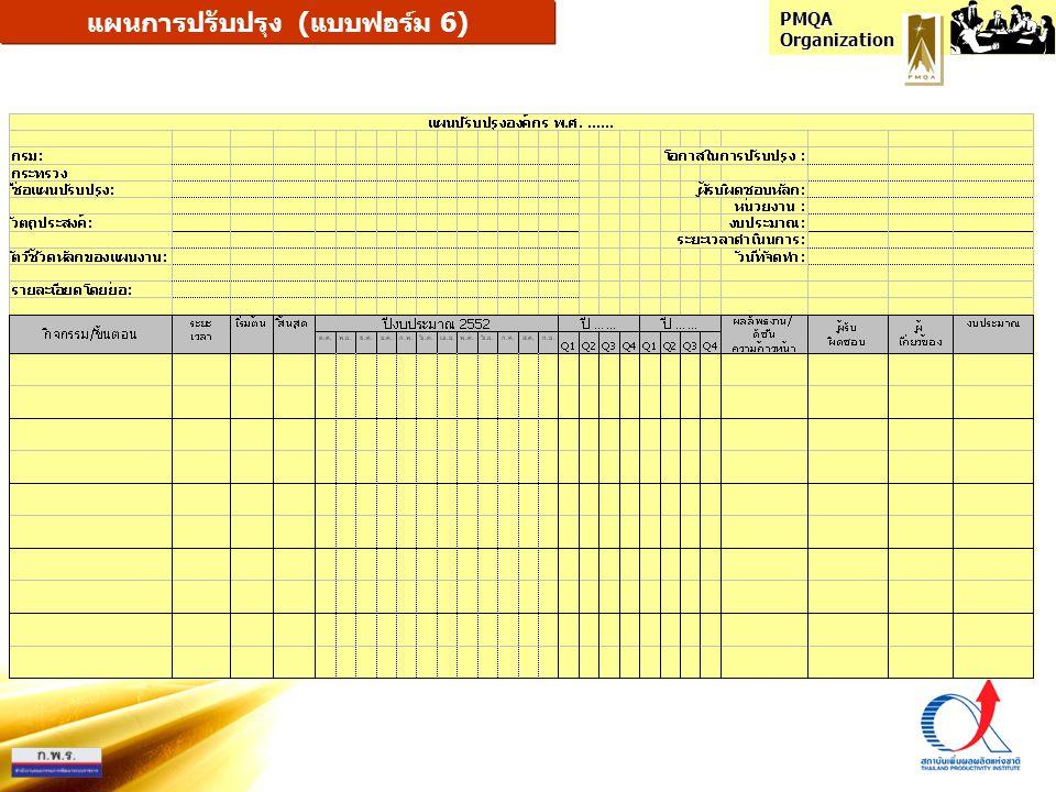 PMQA Organization รายงานหลักฐานสำคัญ (แบบฟอร์ม 7) หมวดหลักฐานสำคัญมีไม่มีหมายเหตุ 1 การนำองค์กร 1.