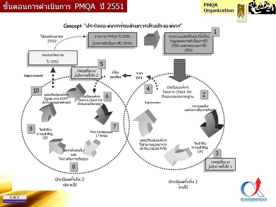 PMQA Organization 1.การนำองค์กร ก.