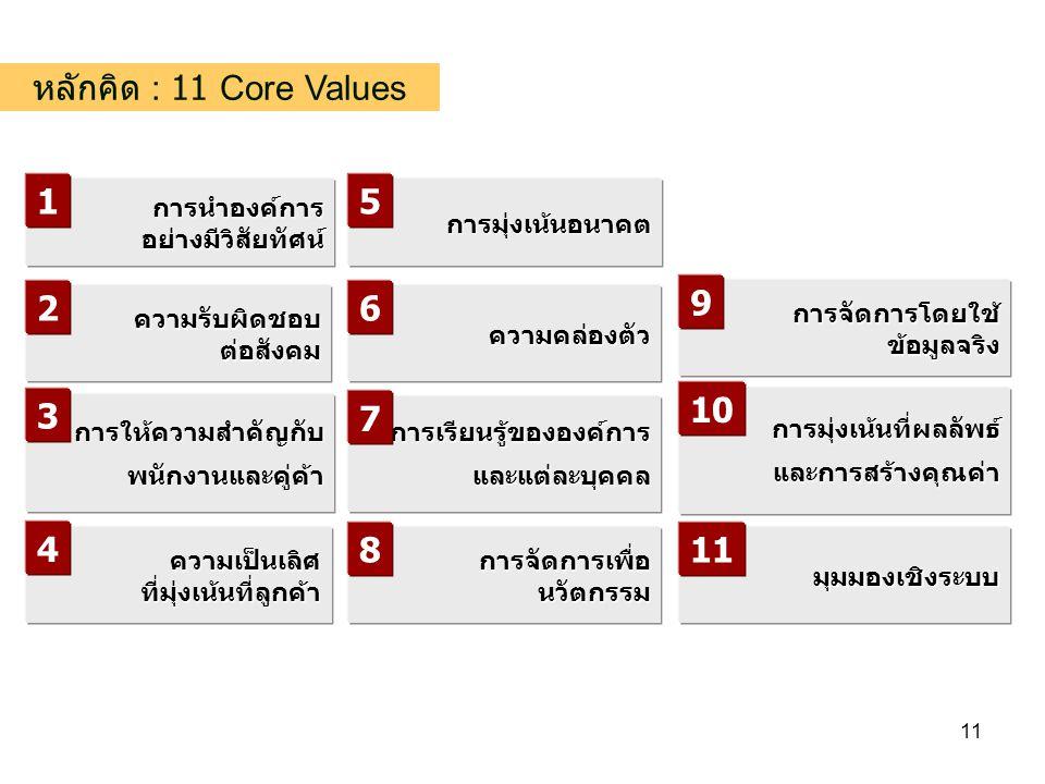 11 หลักคิด : 11 Core Values การนำองค์การอย่างมีวิสัยทัศน์ ความเป็นเลิศที่มุ่งเน้นที่ลูกค้า การมุ่งเน้นอนาคต การจัดการโดยใช้ข้อมูลจริง มุมมองเชิงระบบ ความรับผิดชอบต่อสังคม การมุ่งเน้นที่ผลลัพธ์และการสร้างคุณค่า การจัดการเพื่อนวัตกรรม ความคล่องตัว การให้ความสำคัญกับพนักงานและคู่ค้า การเรียนรู้ขององค์การ และแต่ละบุคคล 1 2 5 6 7 8 9 10 11 4 3