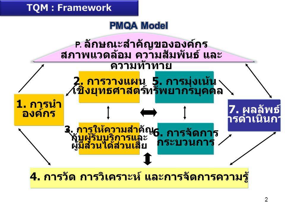 3 ผลลัพธ์ การดำเนินการ ( มาตรา 9,12, 16,18,45) การจัดการกระบวนการ ( มาตรา 10,20,27, 28,29,31) การมุ่งเน้น ทรัพยากรบุคคล ( มาตรา 10,11,27,47) การวัด การวิเคราะห์ และการจัดการความรู้ ( มาตรา 11,39) การให้ความสำคัญกับผู้รับ บริการและผู้มีส่วนได้ส่วนเสีย ( มาตรา 8,30,31, 38-42,45) การนำองค์กร ( มาตรา 8,9,12,16,18,20, 23,27,28,43,44,46) การวางแผนเชิงยุทธศาสตร์ ( มาตรา 6,8,9,12,13,16) ลักษณะสำคัญขององค์กร สภาพแวดล้อม ความสัมพันธ์ และ ความท้าทาย