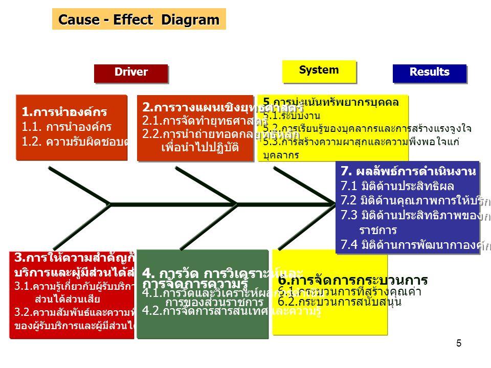 5 6. การจัดการกระบวนการ 6.1. กระบวนการที่สร้างคุณค่า 6.2. กระบวนการสนับสนุน 3. การให้ความสำคัญกับผู้รับ บริการและผู้มีส่วนได้ส่วนเสีย 3.1. ความรู้เกี่