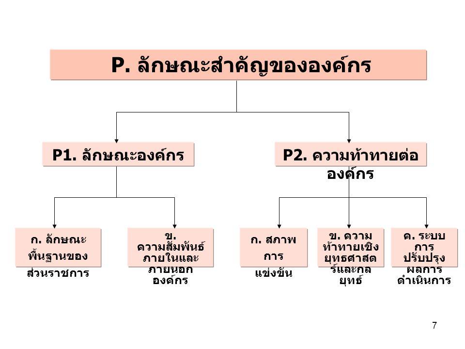 7 P.ลักษณะสำคัญขององค์กร P1. ลักษณะองค์กร P2. ความท้าทายต่อ องค์กร ก.