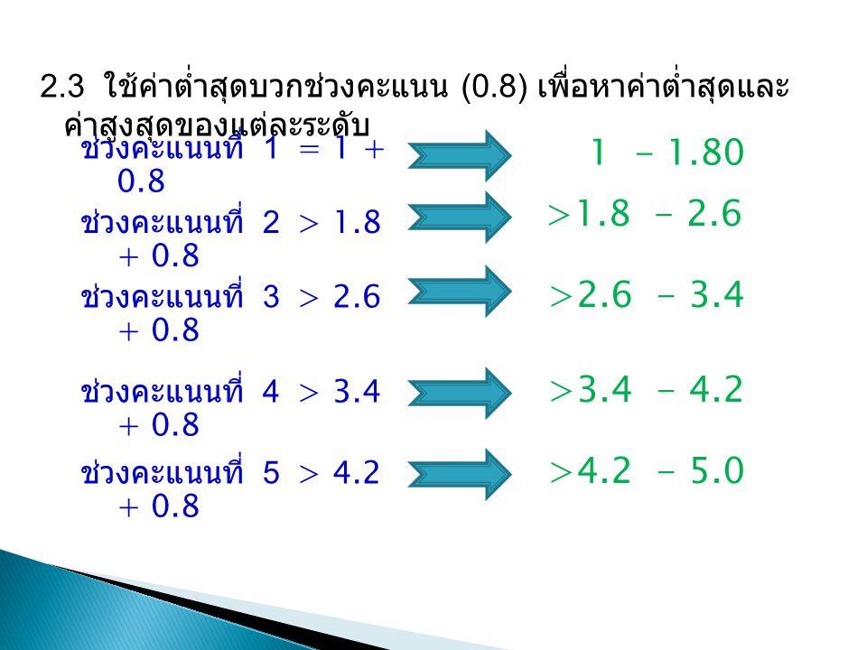 2.3 ใช้ค่าต่ำสุดบวกช่วงคะแนน (0.8) เพื่อหาค่าต่ำสุดและ ค่าสูงสุดของแต่ละระดับ ช่วงคะแนนที่ 1 = 1 + 0.8 1 - 1.80 ช่วงคะแนนที่ 2 > 1.8 + 0.8 >1.8 - 2.6