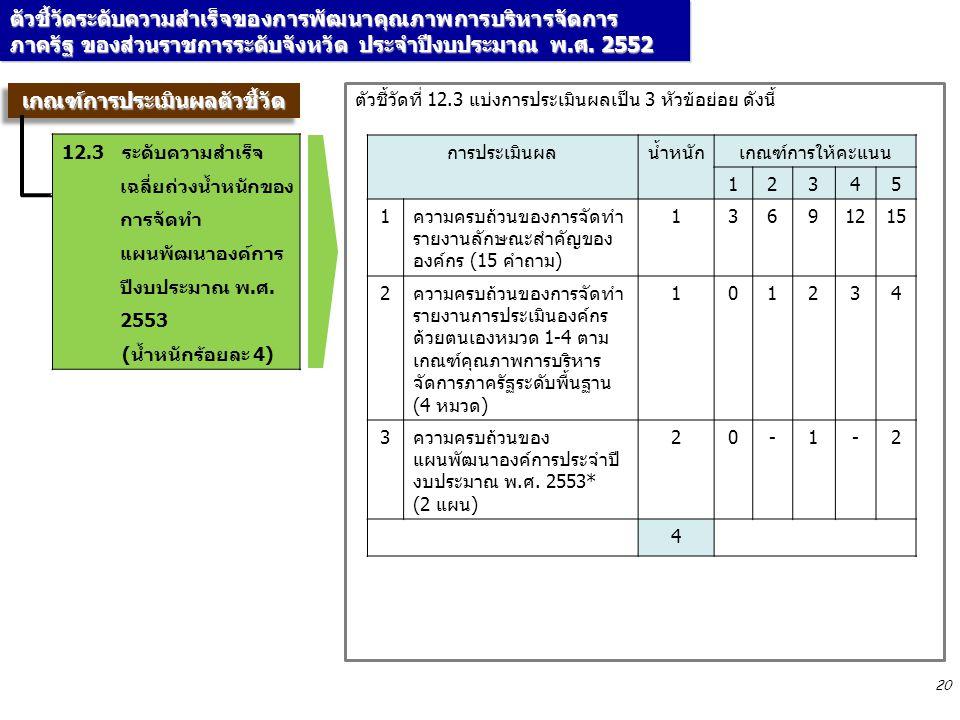 20 ตัวชี้วัดที่ 12.3 แบ่งการประเมินผลเป็น 3 หัวข้อย่อย ดังนี้ การประเมินผลน้ำหนักเกณฑ์การให้คะแนน 12345 1ความครบถ้วนของการจัดทำ รายงานลักษณะสำคัญของ องค์กร (15 คำถาม) 13691215 2ความครบถ้วนของการจัดทำ รายงานการประเมินองค์กร ด้วยตนเองหมวด 1-4 ตาม เกณฑ์คุณภาพการบริหาร จัดการภาครัฐระดับพื้นฐาน (4 หมวด) 101234 3ความครบถ้วนของ แผนพัฒนาองค์การประจำปี งบประมาณ พ.ศ.
