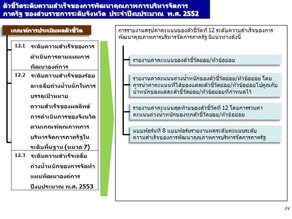 24 เกณฑ์การประเมินผลตัวชี้วัดเกณฑ์การประเมินผลตัวชี้วัด การรายงานสรุปค่าคะแนนของตัวชี้วัดที่ 12 ระดับความสำเร็จของการ พัฒนาคุณภาพการบริหารจัดการภาครัฐ มีแนวทางดังนี้ 12.1 ระดับความสำเร็จของการ ดำเนินการตามแผนการ พัฒนาองค์การ 12.2 ระดับความสำเร็จของร้อย ละเฉลี่ยถ่วงน้ำหนักในการ บรรลุเป้าหมาย ความสำเร็จของผลลัพธ์ การดำเนินการของจังหวัด ตามเกณฑ์คุณภาพการ บริหารจัดการภาครัฐใน ระดับพื้นฐาน (หมวด 7) 12.3 ระดับความสำเร็จเฉลี่ย ถ่วงน้ำหนักของการจัดทำ แผนพัฒนาองค์การ ปีงบประมาณ พ.ศ.