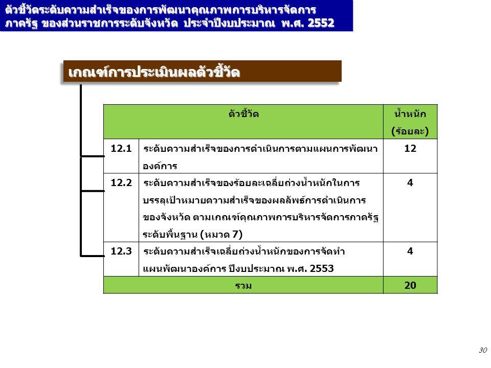 30 เกณฑ์การประเมินผลตัวชี้วัดเกณฑ์การประเมินผลตัวชี้วัด ตัวชี้วัด น้ำหนัก (ร้อยละ) 12.1 ระดับความสำเร็จของการดำเนินการตามแผนการพัฒนา องค์การ 12 12.2 ระดับความสำเร็จของร้อยละเฉลี่ยถ่วงน้ำหนักในการ บรรลุเป้าหมายความสำเร็จของผลลัพธ์การดำเนินการ ของจังหวัด ตามเกณฑ์คุณภาพการบริหารจัดการภาครัฐ ระดับพื้นฐาน (หมวด 7) 4 12.3 ระดับความสำเร็จเฉลี่ยถ่วงน้ำหนักของการจัดทำ แผนพัฒนาองค์การ ปีงบประมาณ พ.ศ.