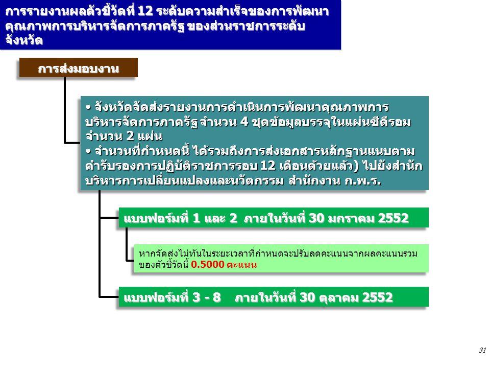 31 การรายงานผลตัวชี้วัดที่ 12 ระดับความสำเร็จของการพัฒนา คุณภาพการบริหารจัดการภาครัฐ ของส่วนราชการระดับ จังหวัด การส่งมอบงานการส่งมอบงาน แบบฟอร์มที่ 3 - 8 ภายในวันที่ 30 ตุลาคม 2552 หากจัดส่งไม่ทันในระยะเวลาที่กำหนดจะปรับลดคะแนนจากผลคะแนนรวม ของตัวชี้วัดนี้ 0.5000 คะแนน แบบฟอร์มที่ 1 และ 2 ภายในวันที่ 30 มกราคม 2552 จังหวัดจัดส่งรายงานการดำเนินการพัฒนาคุณภาพการ บริหารจัดการภาครัฐ จำนวน 4 ชุดข้อมูลบรรจุในแผ่นซีดีรอม จำนวน 2 แผ่น จังหวัดจัดส่งรายงานการดำเนินการพัฒนาคุณภาพการ บริหารจัดการภาครัฐ จำนวน 4 ชุดข้อมูลบรรจุในแผ่นซีดีรอม จำนวน 2 แผ่น จำนวนที่กำหนดนี้ ได้รวมถึงการส่งเอกสารหลักฐานแนบตาม คำรับรองการปฏิบัติราชการรอบ 12 เดือนด้วยแล้ว) ไปยังสำนัก บริหารการเปลี่ยนแปลงและนวัตกรรม สำนักงาน ก.พ.ร.