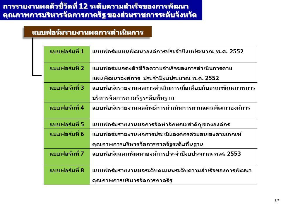 32 แบบฟอร์มรายงานผลการดำเนินการแบบฟอร์มรายงานผลการดำเนินการ การรายงานผลตัวชี้วัดที่ 12 ระดับความสำเร็จของการพัฒนา คุณภาพการบริหารจัดการภาครัฐ ของส่วนราชการระดับจังหวัด แบบฟอร์มที่ 1แบบฟอร์มแผนพัฒนาองค์การประจำปีงบประมาณ พ.ศ.