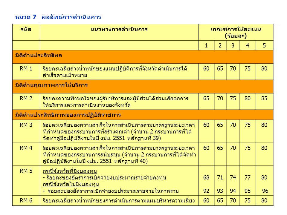 หมวด 7 ผลลัพธ์การดำเนินการ รหัสแนวทางการดำเนินการเกณฑ์การให้คะแนน (ร้อยละ) 12345 มิติด้านประสิทธิผล RM 1ร้อยละเฉลี่ยถ่วงน้ำหนักของแผนปฏิบัติการที่จังหวัดดำเนินการได้ สำเร็จตามเป้าหมาย 6065707580 มิติด้านคุณภาพการให้บริการ RM 2ร้อยละความพึงพอใจของผู้รับบริการและผู้มีส่วนได้ส่วนเสียต่อการ ให้บริการและการดำเนินงานของจังหวัด 6570758085 มิติด้านประสิทธิภาพของการปฏิบัติราชการ RM 3ร้อยละเฉลี่ยของความสำเร็จในการดำเนินการตามมาตรฐานระยะเวลา ที่กำหนดของกระบวนการที่สร้างคุณค่า (จำนวน 2 กระบวนการที่ได้ จัดทำคู่มือปฏิบัติงานในปี งปม.