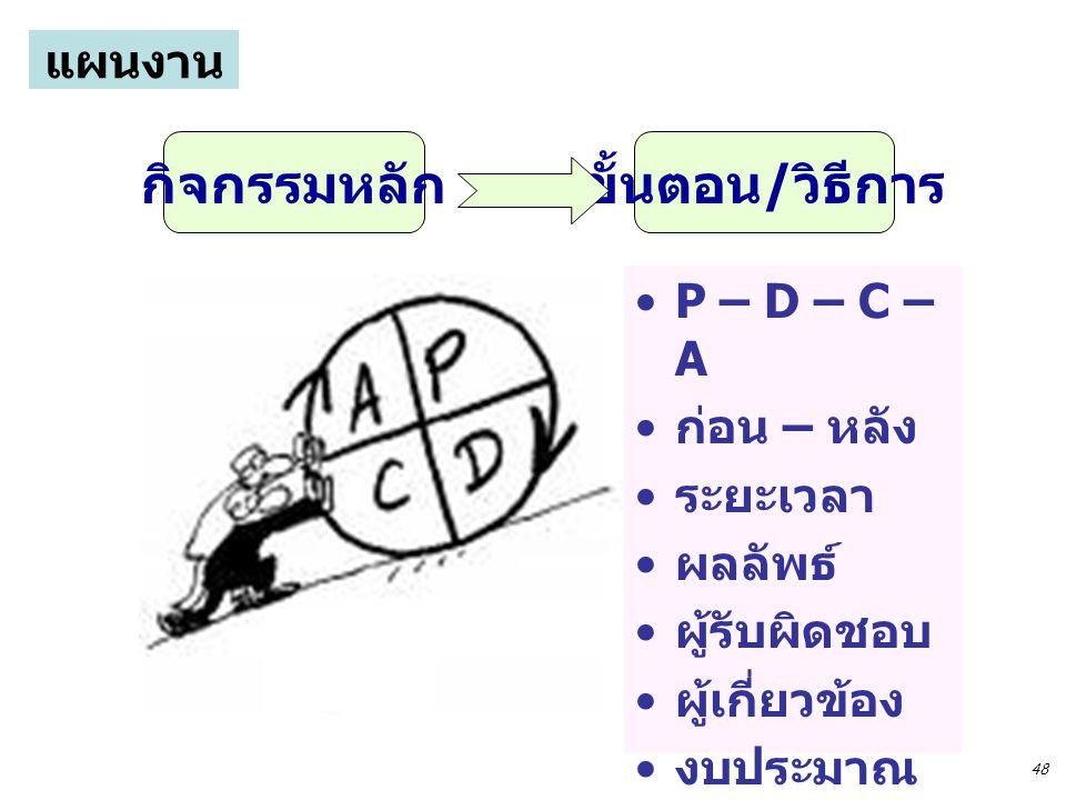 P – D – C – A ก่อน – หลัง ระยะเวลา ผลลัพธ์ ผู้รับผิดชอบ ผู้เกี่ยวข้อง งบประมาณ กิจกรรมหลักขั้นตอน / วิธีการ แผนงาน 48
