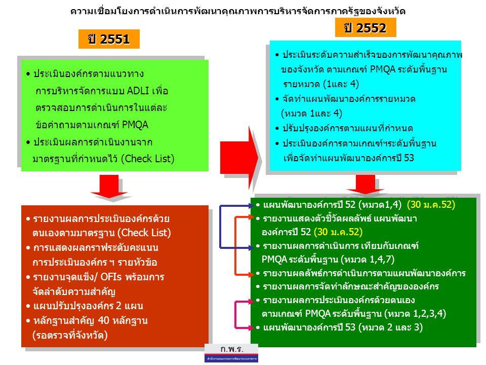 ความเชื่อมโยงการดำเนินการพัฒนาคุณภาพการบริหารจัดการภาครัฐของจังหวัด ประเมินองค์กรตามแนวทาง การบริหารจัดการแบบ ADLI เพื่อ ตรวจสอบการดำเนินการในแต่ละ ข้อคำถามตามเกณฑ์ PMQA ประเมินผลการดำเนินงานจาก มาตรฐานที่กำหนดไว้ (Check List) ประเมินองค์กรตามแนวทาง การบริหารจัดการแบบ ADLI เพื่อ ตรวจสอบการดำเนินการในแต่ละ ข้อคำถามตามเกณฑ์ PMQA ประเมินผลการดำเนินงานจาก มาตรฐานที่กำหนดไว้ (Check List) รายงานผลการประเมินองค์กรด้วย ตนเองตามมาตรฐาน (Check List) การแสดงผลกราฟระดับคะแนน การประเมินองค์กร ฯ รายหัวข้อ รายงานจุดแข็ง/ OFIs พร้อมการ จัดลำดับความสำคัญ แผนปรับปรุงองค์กร 2 แผน หลักฐานสำคัญ 40 หลักฐาน (รอตรวจที่จังหวัด) รายงานผลการประเมินองค์กรด้วย ตนเองตามมาตรฐาน (Check List) การแสดงผลกราฟระดับคะแนน การประเมินองค์กร ฯ รายหัวข้อ รายงานจุดแข็ง/ OFIs พร้อมการ จัดลำดับความสำคัญ แผนปรับปรุงองค์กร 2 แผน หลักฐานสำคัญ 40 หลักฐาน (รอตรวจที่จังหวัด) ประเมินระดับความสำเร็จของการพัฒนาคุณภาพ ของจังหวัด ตามเกณฑ์ PMQA ระดับพื้นฐาน รายหมวด (1และ 4) จัดทำแผนพัฒนาองค์การรายหมวด (หมวด 1และ 4) ปรับปรุงองค์การตามแผนที่กำหนด ประเมินองค์การตามเกณฑ์ฯระดับพื้นฐาน เพื่อจัดทำแผนพัฒนาองค์การปี 53 ประเมินระดับความสำเร็จของการพัฒนาคุณภาพ ของจังหวัด ตามเกณฑ์ PMQA ระดับพื้นฐาน รายหมวด (1และ 4) จัดทำแผนพัฒนาองค์การรายหมวด (หมวด 1และ 4) ปรับปรุงองค์การตามแผนที่กำหนด ประเมินองค์การตามเกณฑ์ฯระดับพื้นฐาน เพื่อจัดทำแผนพัฒนาองค์การปี 53 แผนพัฒนาองค์การปี 52 (หมวด1,4) (30 ม.ค.52) รายงานแสดงตัวชี้วัดผลลัพธ์ แผนพัฒนา องค์การปี 52 (30 ม.ค.52) รายงานผลการดำเนินการ เทียบกับเกณฑ์ PMQA ระดับพื้นฐาน (หมวด 1,4,7) รายงานผลลัพธ์การดำเนินการตามแผนพัฒนาองค์การ รายงานผลการจัดทำลักษณะสำคัญขององค์กร รายงานผลการประเมินองค์กรด้วยตนเอง ตามเกณฑ์ PMQA ระดับพื้นฐาน (หมวด 1,2,3,4) แผนพัฒนาองค์การปี 53 (หมวด 2 และ 3) แผนพัฒนาองค์การปี 52 (หมวด1,4) (30 ม.ค.52) รายงานแสดงตัวชี้วัดผลลัพธ์ แผนพัฒนา องค์การปี 52 (30 ม.ค.52) รายงานผลการดำเนินการ เทียบกับเกณฑ์ PMQA ระดับพื้นฐาน (หมวด 1,4,7) รายงานผลลัพธ์การดำเนินการตามแผนพัฒนาองค์การ รายงานผลการจัดทำลักษณะสำคัญขององค์กร รายงานผลการประเมินองค์กรด้วยตนเอง ตามเกณฑ์ PMQA ระดับพื้นฐาน (หมวด 1,2,3,4) แผนพัฒ
