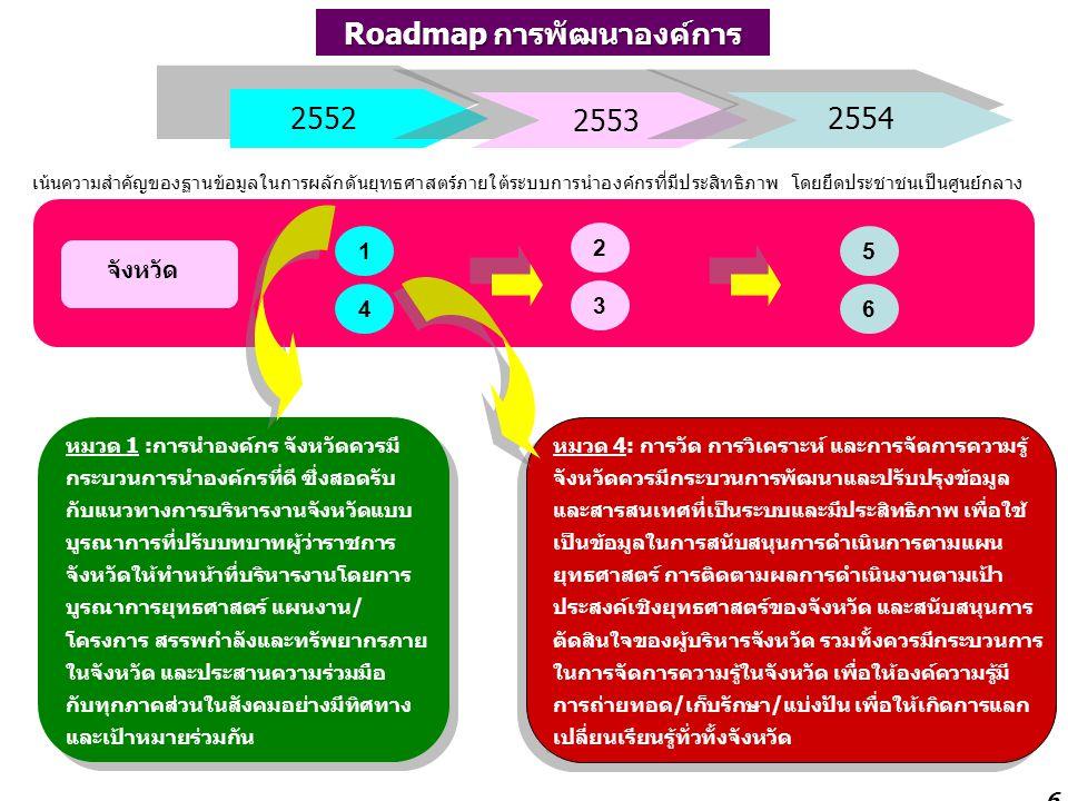 6 2552 2554 2553 Roadmap การพัฒนาองค์การ Roadmap การพัฒนาองค์การ จังหวัด เน้นความสำคัญของฐานข้อมูลในการผลักดันยุทธศาสตร์ภายใต้ระบบการนำองค์กรที่มีประสิทธิภาพ โดยยึดประชาชนเป็นศูนย์กลาง 1 4 2 3 5 6 หมวด 1 :การนำองค์กร จังหวัดควรมี กระบวนการนำองค์กรที่ดี ซึ่งสอดรับ กับแนวทางการบริหารงานจังหวัดแบบ บูรณาการที่ปรับบทบาทผู้ว่าราชการ จังหวัดให้ทำหน้าที่บริหารงานโดยการ บูรณาการยุทธศาสตร์ แผนงาน/ โครงการ สรรพกำลังและทรัพยากรภาย ในจังหวัด และประสานความร่วมมือ กับทุกภาคส่วนในสังคมอย่างมีทิศทาง และเป้าหมายร่วมกัน หมวด 1 :การนำองค์กร จังหวัดควรมี กระบวนการนำองค์กรที่ดี ซึ่งสอดรับ กับแนวทางการบริหารงานจังหวัดแบบ บูรณาการที่ปรับบทบาทผู้ว่าราชการ จังหวัดให้ทำหน้าที่บริหารงานโดยการ บูรณาการยุทธศาสตร์ แผนงาน/ โครงการ สรรพกำลังและทรัพยากรภาย ในจังหวัด และประสานความร่วมมือ กับทุกภาคส่วนในสังคมอย่างมีทิศทาง และเป้าหมายร่วมกัน หมวด 4: การวัด การวิเคราะห์ และการจัดการความรู้ จังหวัดควรมีกระบวนการพัฒนาและปรับปรุงข้อมูล และสารสนเทศที่เป็นระบบและมีประสิทธิภาพ เพื่อใช้ เป็นข้อมูลในการสนับสนุนการดำเนินการตามแผน ยุทธศาสตร์ การติดตามผลการดำเนินงานตามเป้า ประสงค์เชิงยุทธศาสตร์ของจังหวัด และสนับสนุนการ ตัดสินใจของผู้บริหารจังหวัด รวมทั้งควรมีกระบวนการ ในการจัดการความรู้ในจังหวัด เพื่อให้องค์ความรู้มี การถ่ายทอด/เก็บรักษา/แบ่งปัน เพื่อให้เกิดการแลก เปลี่ยนเรียนรู้ทั่วทั้งจังหวัด หมวด 4: การวัด การวิเคราะห์ และการจัดการความรู้ จังหวัดควรมีกระบวนการพัฒนาและปรับปรุงข้อมูล และสารสนเทศที่เป็นระบบและมีประสิทธิภาพ เพื่อใช้ เป็นข้อมูลในการสนับสนุนการดำเนินการตามแผน ยุทธศาสตร์ การติดตามผลการดำเนินงานตามเป้า ประสงค์เชิงยุทธศาสตร์ของจังหวัด และสนับสนุนการ ตัดสินใจของผู้บริหารจังหวัด รวมทั้งควรมีกระบวนการ ในการจัดการความรู้ในจังหวัด เพื่อให้องค์ความรู้มี การถ่ายทอด/เก็บรักษา/แบ่งปัน เพื่อให้เกิดการแลก เปลี่ยนเรียนรู้ทั่วทั้งจังหวัด