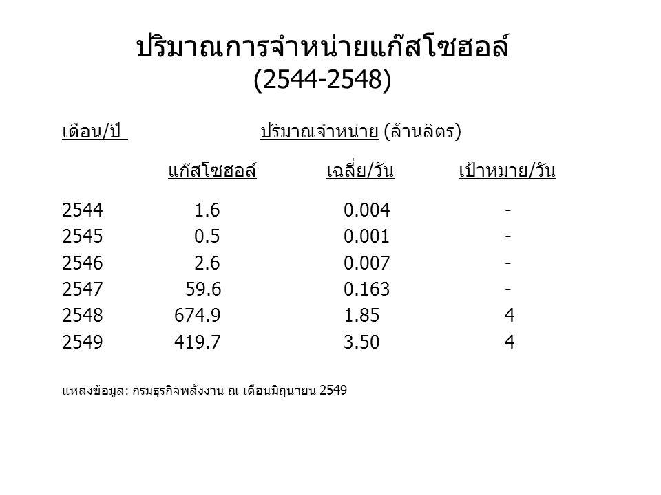 ปริมาณการจำหน่ายแก๊สโซฮอล์ (2544-2548) เดือน/ปีปริมาณจำหน่าย (ล้านลิตร) แก๊สโซฮอล์เฉลี่ย/วันเป้าหมาย/วัน 25441.6 0.004 - 25450.5 0.001 - 25462.6 0.007