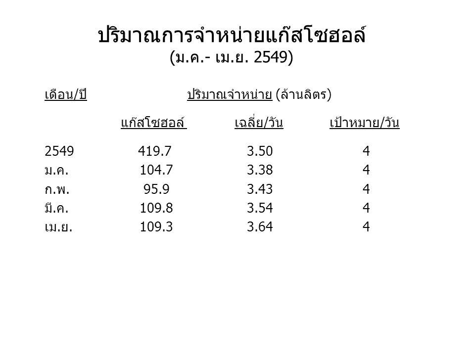 ปริมาณการจำหน่ายแก๊สโซฮอล์ (ม.ค.- เม.ย. 2549) เดือน/ปีปริมาณจำหน่าย (ล้านลิตร) แก๊สโซฮอล์เฉลี่ย/วันเป้าหมาย/วัน 2549 419.7 3.50 4 ม.ค.104.7 3.38 4 ก.พ