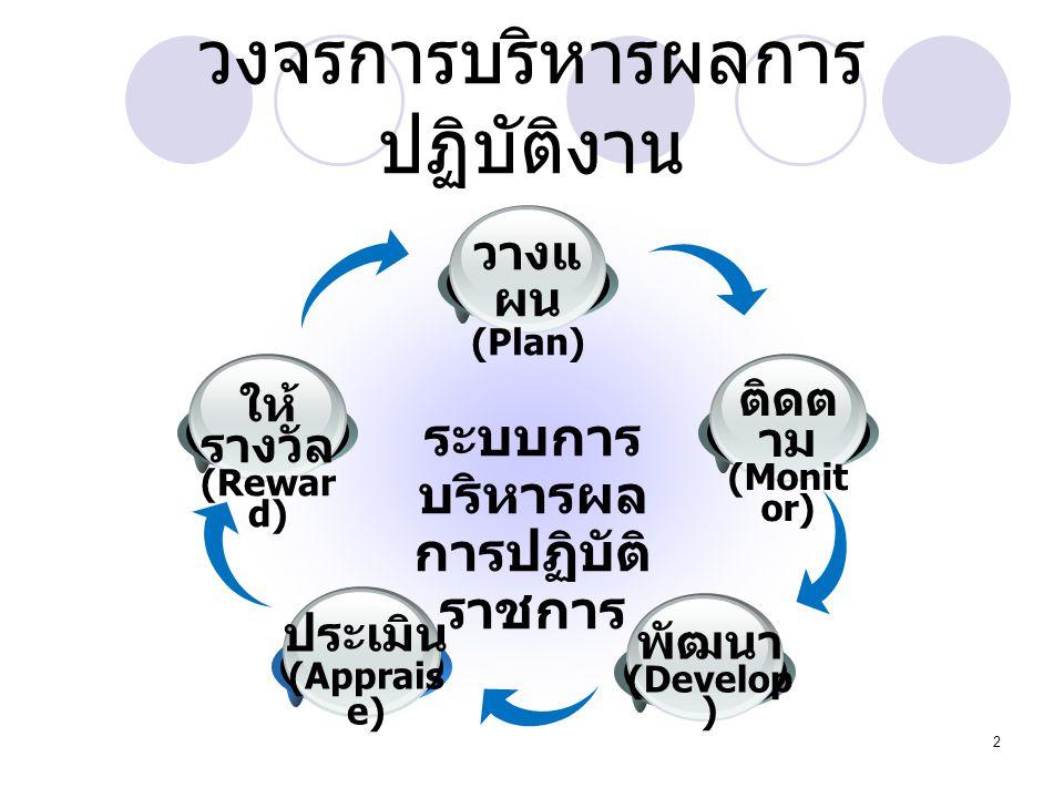 2 วงจรการบริหารผลการ ปฏิบัติงาน ระบบการ บริหารผล การปฏิบัติ ราชการ ติดต าม (Monit or) วางแ ผน (Plan) พัฒนา (Develop ) ประเมิน (Apprais e) ให้ รางวัล (