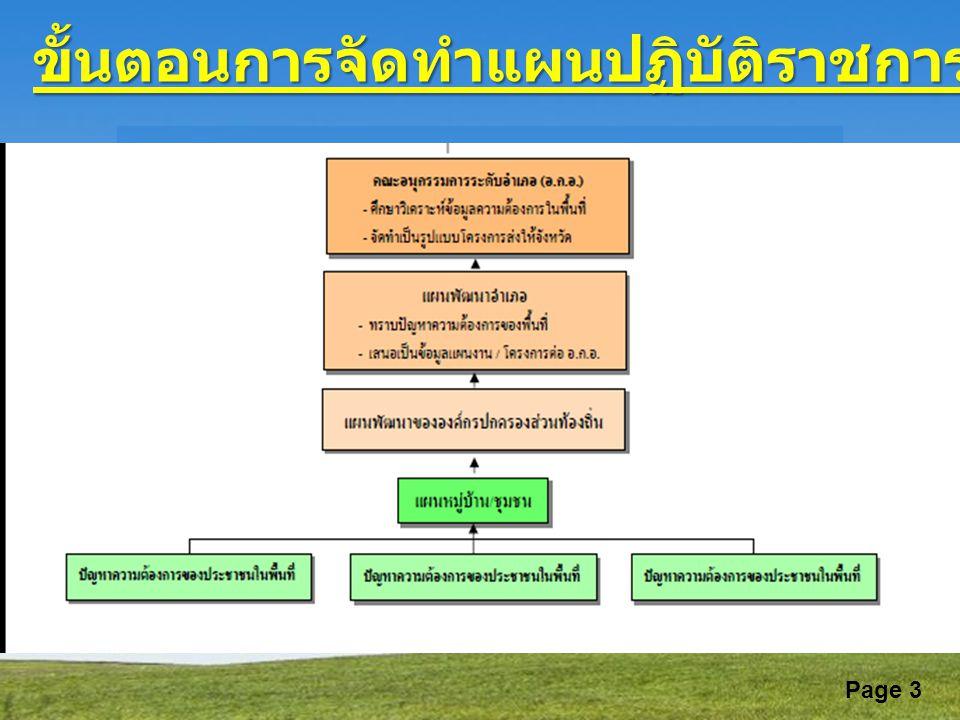 Page 3 ขั้นตอนการจัดทำแผนปฏิบัติราชการ