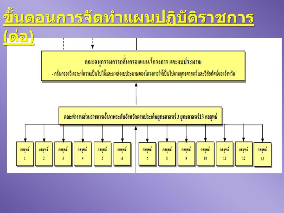 ขั้นตอนการจัดทำแผนปฏิบัติราชการ ( ต่อ )
