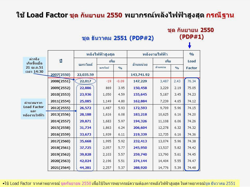 ใช้ Load Factor ชุด กันยายน 2550 พยากรณ์พลังไฟฟ้าสูงสุด กรณีฐาน ชุด กันยายน 2550 (PDP#1) ชุด ธันวาคม 2551 (PDP#2) ปี พลังไฟฟ้าสูงสุดพลังงานไฟฟ้า% เมกะ