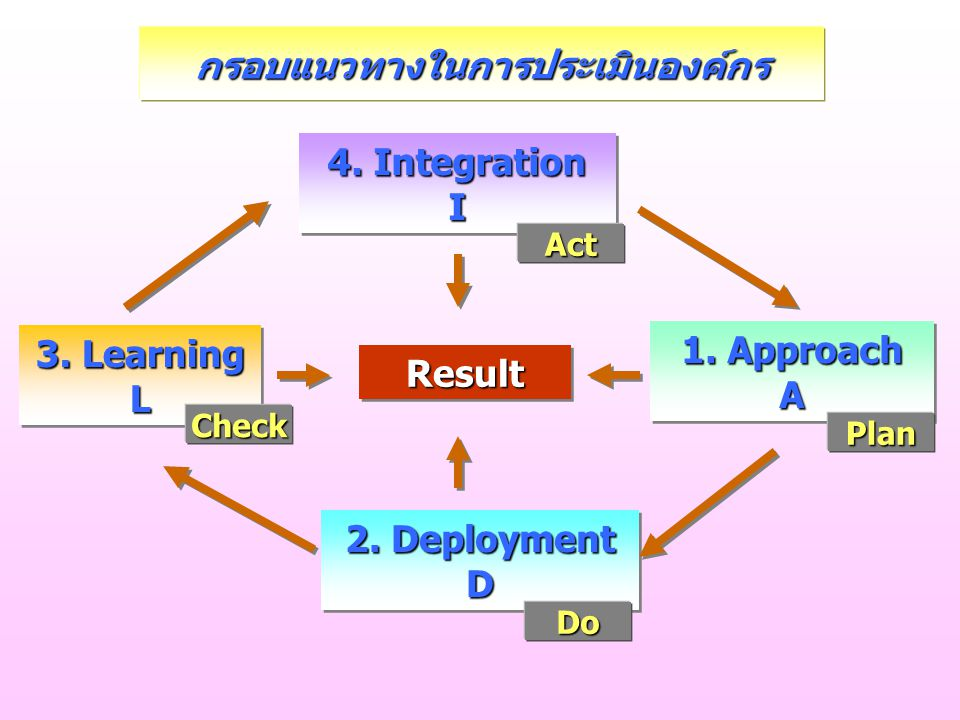 1. Approach A A 2. Deployment D D 3. Learning L L ResultResult กรอบแนวทางในการประเมินองค์กร 4. Integration I I Plan Do Check Act