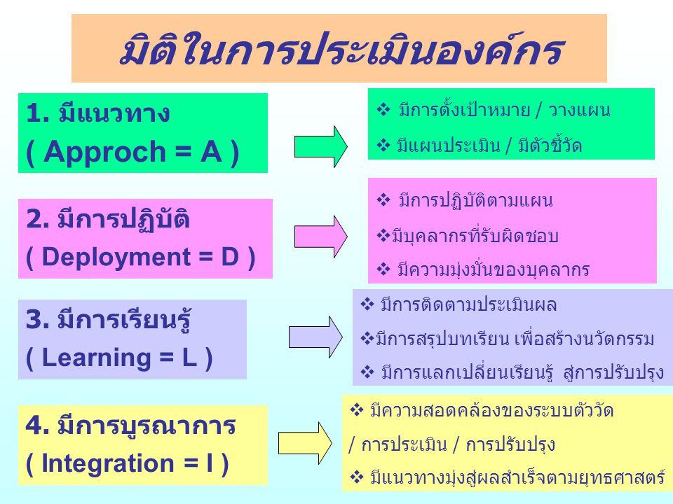 มิติในการประเมินองค์กร 1.มีแนวทาง ( Approch = A )  มีการตั้งเป้าหมาย / วางแผน  มีแผนประเมิน / มีตัวชี้วัด 2.