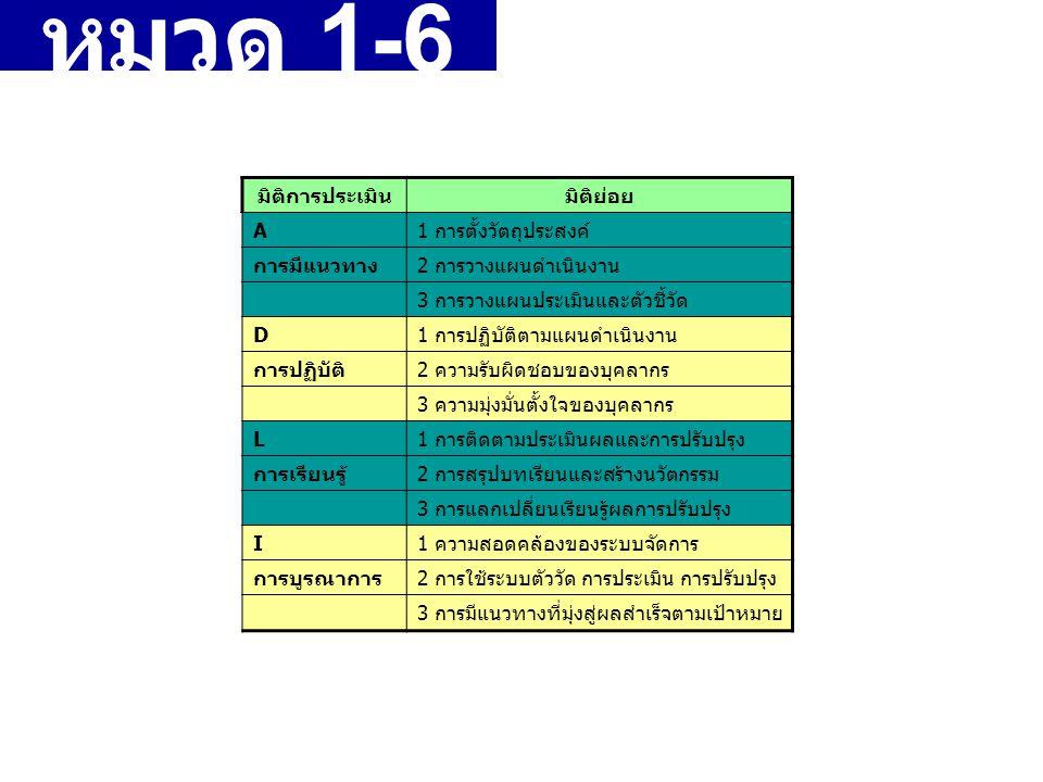 แนว ทางการให้ คะแนน หมวด 1-6 คำถาม ประเภท HOW มิติการประเมินมิติย่อย A1 การตั้งวัตถุประสงค์ การมีแนวทาง2 การวางแผนดำเนินงาน 3 การวางแผนประเมินและตัวชี้วัด D1 การปฏิบัติตามแผนดำเนินงาน การปฏิบัติ2 ความรับผิดชอบของบุคลากร 3 ความมุ่งมั่นตั้งใจของบุคลากร L1 การติดตามประเมินผลและการปรับปรุง การเรียนรู้2 การสรุปบทเรียนและสร้างนวัตกรรม 3 การแลกเปลี่ยนเรียนรู้ผลการปรับปรุง I1 ความสอดคล้องของระบบจัดการ การบูรณาการ2 การใช้ระบบตัววัด การประเมิน การปรับปรุง 3 การมีแนวทางที่มุ่งสู่ผลสำเร็จตามเป้าหมาย