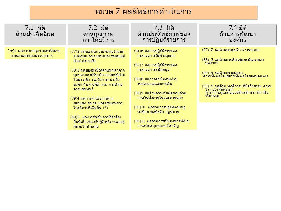 หมวด 7 ผลลัพธ์การดำเนินการ 7.3 มิติ ด้านประสิทธิภาพของ การปฏิบัติราชการ 7.1 มิติ ด้านประสิทธิผล 7.2 มิติ ด้านคุณภาพ การให้บริการ 7.4 มิติ ด้านการพัฒนา องค์กร (76)1 ผลการบรรลุความสำเร็จตาม ยุทธศาสตร์ของส่วนราชการ (81)6 ผลการปฏิบัติงานของ กระบวนการที่สร้างคุณค่า (82)7 ผลการปฏิบัติงานของ กระบวนการสนับสนุน (83)8 ผลการดำเนินงานด้าน งบประมาณและการเงิน (84)9 ผลด้านความรับผิดชอบด้าน การเงินทั้งภายในและภายนอก (85)10 ผลด้านการปฏิบัติตามกฏ ระเบียบ ข้อบังคับ กฏหมาย (86)11 ผลด้านการเป็นองค์กรที่ดีใน การสนับสนุนชุมชนที่สำคัญ (87)12 ผลด้านระบบบริหารงานบุคคล (88)13 ผลด้านการเรียนรู้และพัฒนาของ บุคลากร (89)14 ผลด้านความผาสุก ความพึงพอใจและไม่พึงพอใจของบุคลากร (90)15 ผลด้าน พฤติกรรมที่มีจริยธรรม ความ ไว้วางใจที่มีต่อผู้นำ การกำกับดูแลตัวเองที่ดีพฤติกรรมที่ฝ่าฝืน จริยธรรม (77)2 ผลของวัดความพึงพอใจและ ไม่พึงพอใจของผู้รับบริการและผู้มี ส่วนได้ส่วนเสีย (78)3 ผลของตัวชี้วัดด้านคุณค่าจาก มุมมองของผู้รับบริการและผู้มีส่วน ได้ส่วนเสีย รวมถึงการกล่าวถึง องค์กรในทางที่ดี และ การสร้าง ความสัมพันธ์ (79)4 ผลการดำเนินการด้าน ขอบเขต ขนาด และประเภทการ ให้บริการที่เพิ่มขึ้น (*) (80)5 ผลการดำเนินการที่สำคัญ อื่นที่เกี่ยวข้องกับผู้รับบริการและผู้ มีส่วนได้ส่วนเสีย