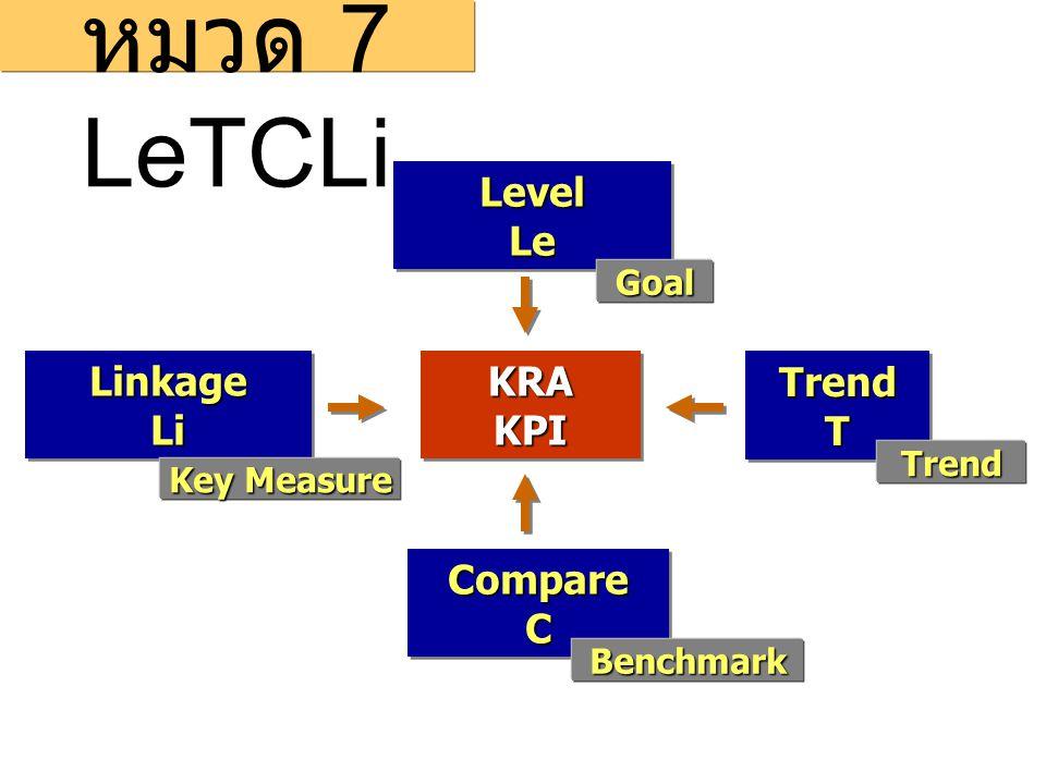 LinkageLiLinkageLi LevelLeLevelLe TrendTTrendT CompareCCompareC การประเมิน หมวด 7 LeTCLi KRAKPIKRAKPI Goal Benchmark Trend Key Measure