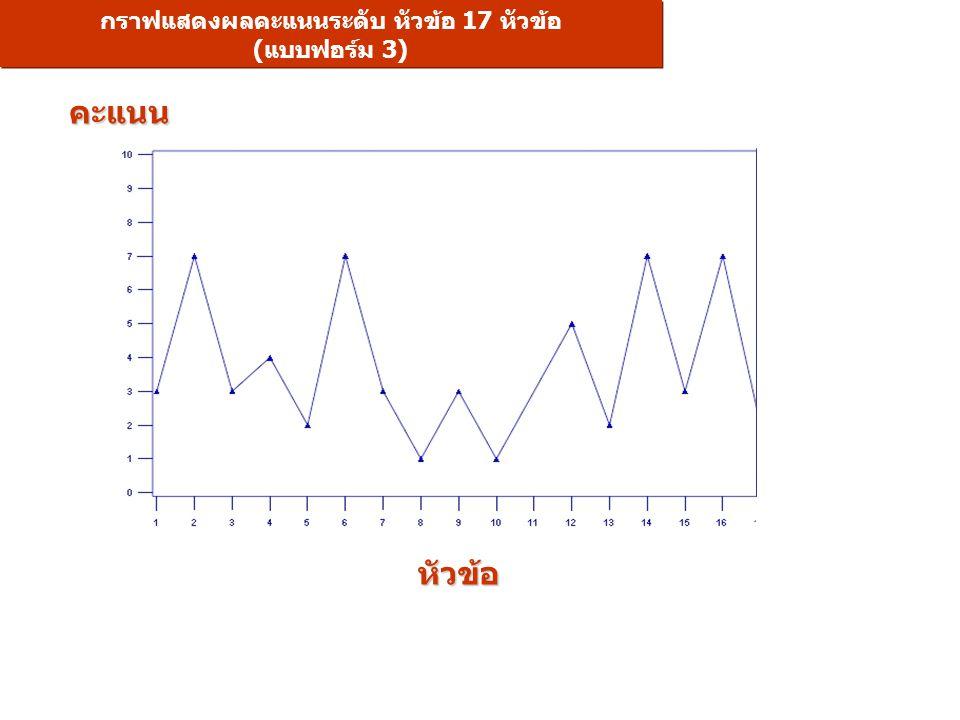 กราฟแสดงผลคะแนนระดับ หัวข้อ 17 หัวข้อ (แบบฟอร์ม 3) หัวข้อ คะแนน