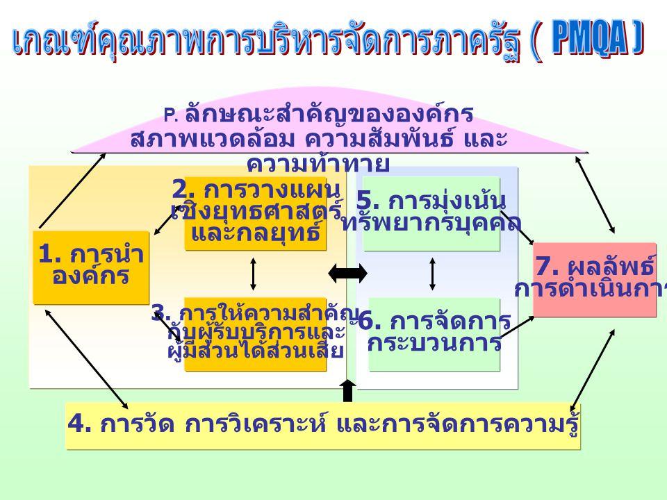 6.การจัดการ กระบวนการ 5. การมุ่งเน้น ทรัพยากรบุคคล 4.