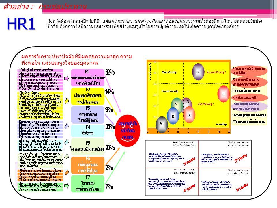 HR1 จังหวัดต้องกำหนดปัจจัยทีมีผลต่อความผาสุก และความพึงพอใจ ของบุคลากร รวมทั้งต้องมีการวิเคราะห์และปรับปรุง ปัจจัย ดังกล่าวให้มีความเหมาะสม เพื่อสร้าง