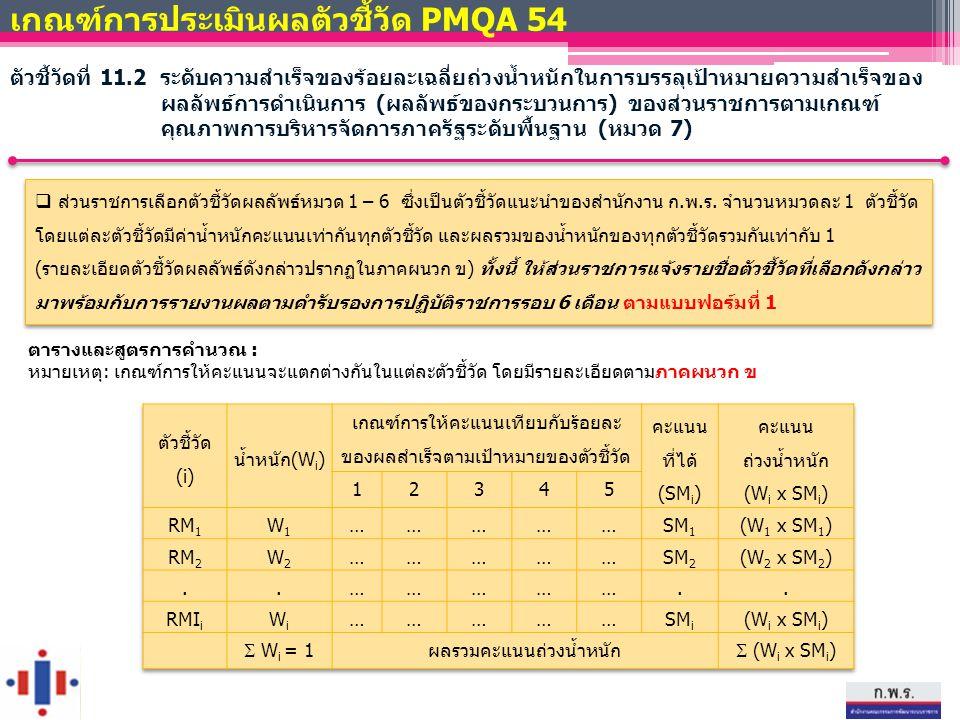 ตารางและสูตรการคำนวณ : หมายเหตุ: เกณฑ์การให้คะแนนจะแตกต่างกันในแต่ละตัวชี้วัด โดยมีรายละเอียดตามภาคผนวก ข เกณฑ์การประเมินผลตัวชี้วัด PMQA 54 ตัวชี้วัด
