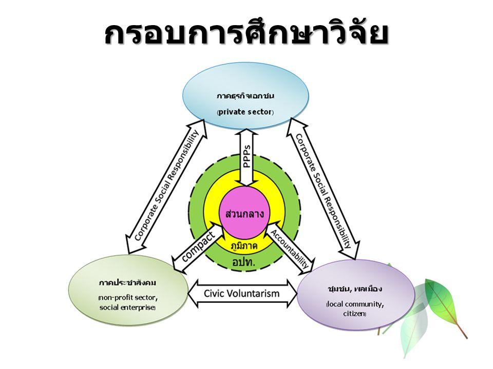 ตัวอย่างการบริหารกิจการบ้านเมืองแบบร่วมมือกัน ระหว่างภาครัฐและภาคส่วนต่าง ๆ ในสังคม (Collaborative Governance) สถาบันการแพทย์ฉุกเฉิน การบริหารจัดการชลประทานโดยเกษตรกรมีส่วนร่วมของโครงการส่งน้ำและบำรุงรักษา กระเสียว อำเภอด่านช้าง จังหวัดสุพรรณบุรี ศูนย์บริการร่วมกระทรวงแรงงาน อำเภอแม่สอด จังหวัดตาก โครงการนา 1 ไร่ได้เงิน 1 แสน (โครงการร่วมระหว่างหอการค้าไทยกับชุมชน) โครงการ Hand in Hand อำเภอรือเสาะ จังหวัดนราธิวาส สถาบันการจัดการปัญญาภิวัฒน์ ศูนย์ประสานงานและบริหารจัดการขยะ อำเภอเกาะคา จังหวัดลำปาง ฐานการเรียนรู้ขับเคลื่อนสู่ตำบลสุขภาวะ (เทศบาลตำบลปริก จังหวัดสงขลา) โครงการนำช้างคืนถิ่นเพื่อพัฒนาบ้านเกิดสุรินทร์ (อปท.กับภาคประชาสังคม) ธนาคารปูโดยกลุ่มฟื้นฟูทรัยพากรปูม้า (ชุมชนกับชุมชน) ชุมชนเกาะเตียบ จังหวัดชุมพร