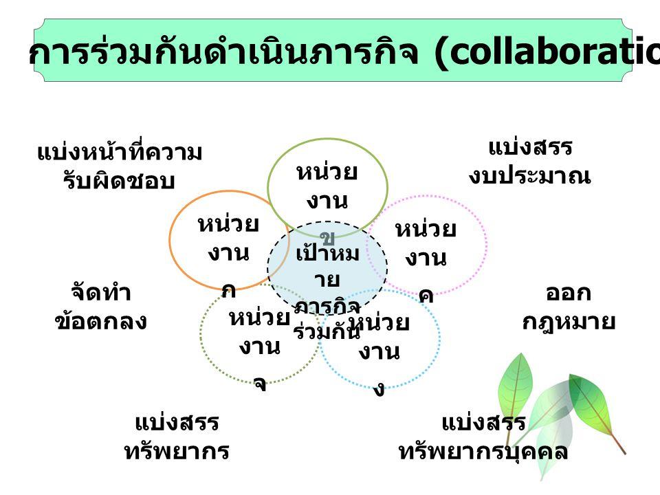  การร่วมกันดำเนินภารกิจ (collaboration) หน่วย งาน จ หน่วย งาน ง หน่วย งาน ค หน่วย งาน ก หน่วย งาน ข เป้าหม าย ภารกิจ ร่วมกัน แบ่งหน้าที่ความ รับผิดชอ