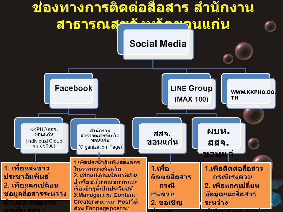 ช่องทางการติดต่อสื่อสาร สำนักงาน สาธารณสุขจังหวัดขอนแก่น Social Media Facebook KKPHO สสจ.