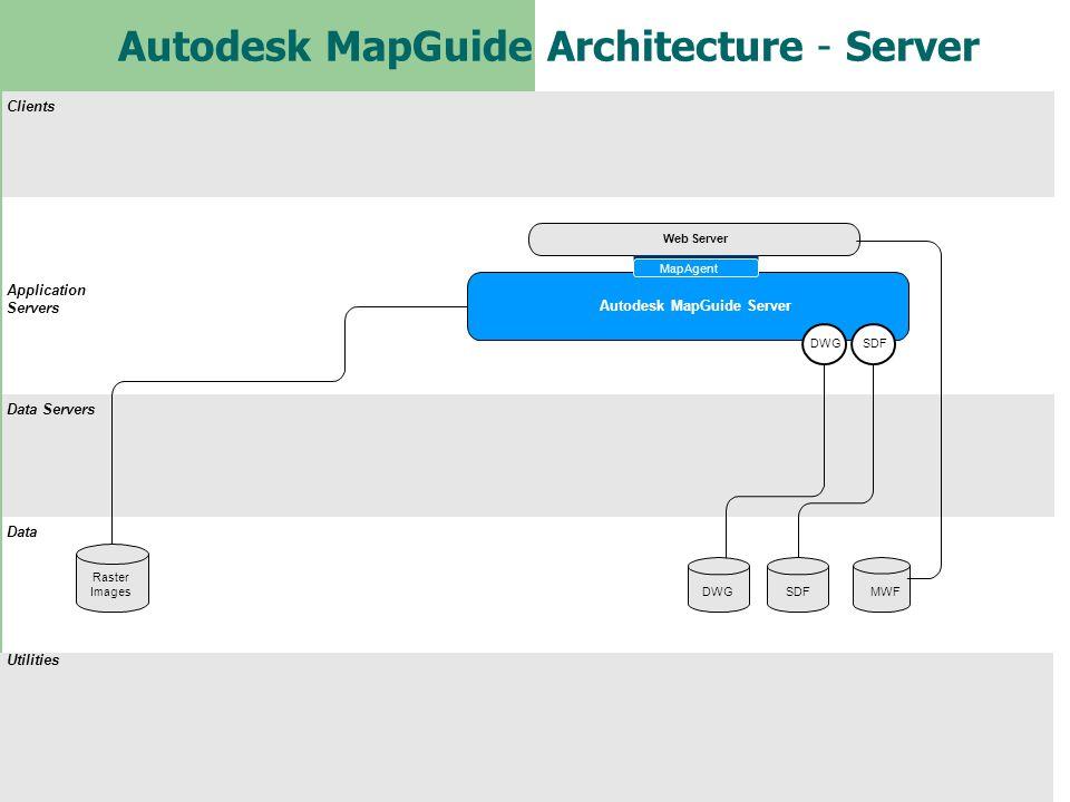 Autodesk MapGuide Architecture - Server Clients Application Servers Data Servers Data Utilities Web Server Autodesk MapGuide Server Raster Images SDFM
